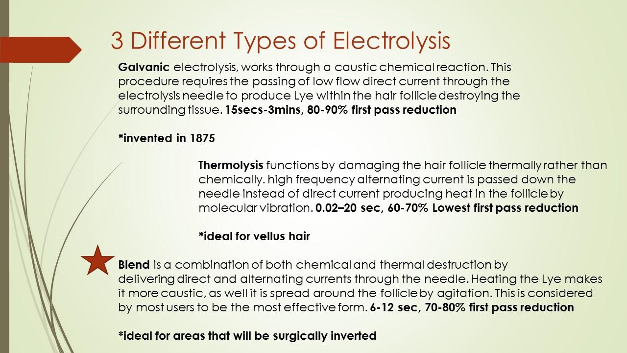 Medical Necessity of Electrolysis/ Laser/ Permanent Hair